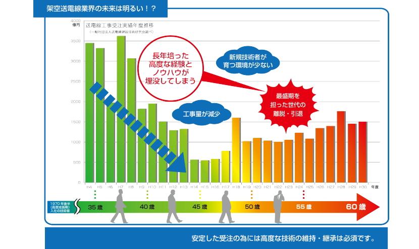 送電線工事受注実績年度推移
