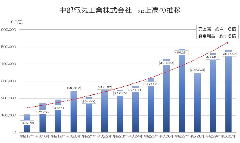 中部電気工業の売上高の推移