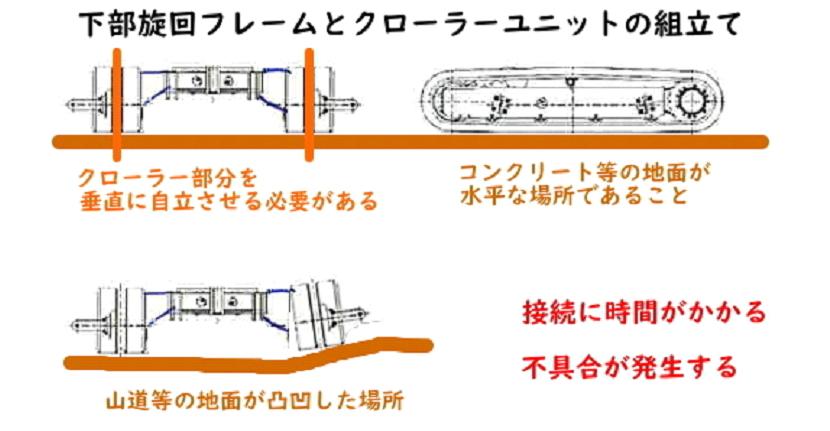 分解型ミニ油圧ショベル 主要ユニット一体型 下部旋回フレーム+クローラーユニット